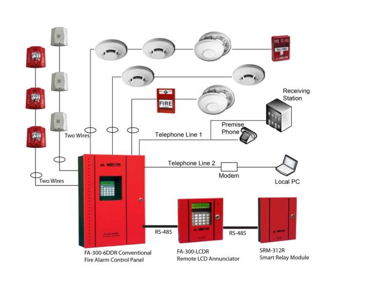 Khái niệm cơ bản về hệ thống báo cháy tự động
