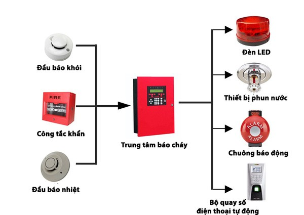 Hệ thống báo cháy hoạt động như thế nào, và một số lý do khiến chuông không thể kêu